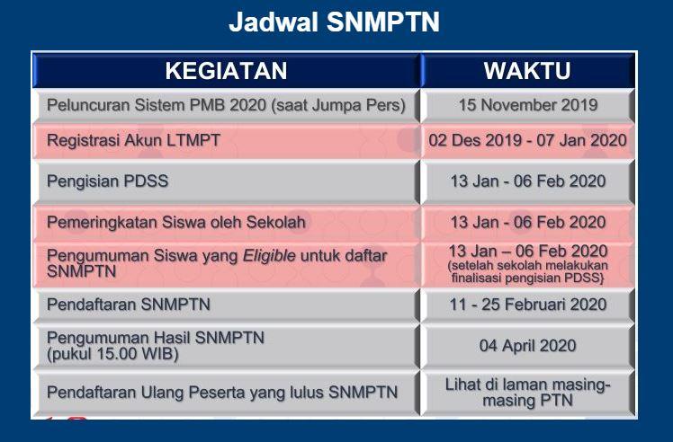 daftar SNMPTN 2020